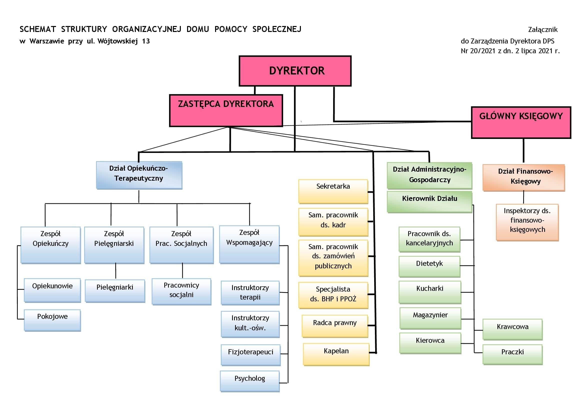 Schemat struktury organizacyjnej domu pomocy społecznej